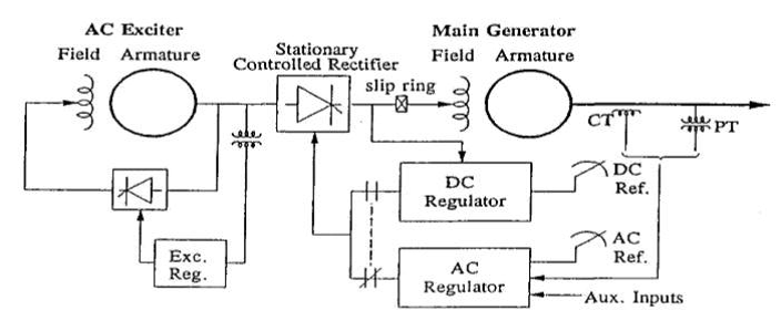 Controlled Stationary rectifier systems
