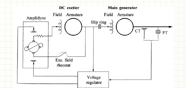 DC excitation system with amplidyne voltage regulators